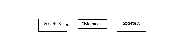 plus-value interne - dividendes